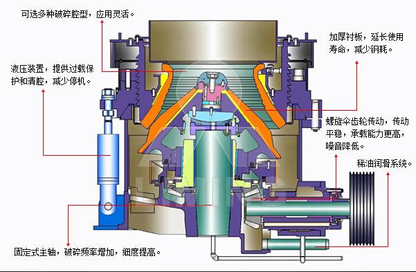 多缸圆锥破内部结构图